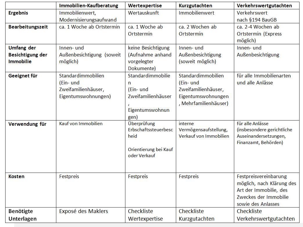 tabelle-leistungen